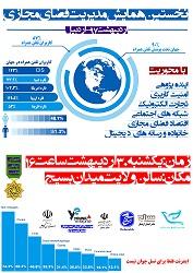 اردبیل/ایران به شدت در معرض آسیب و خطر جدی فضای مجازی قرار دارد