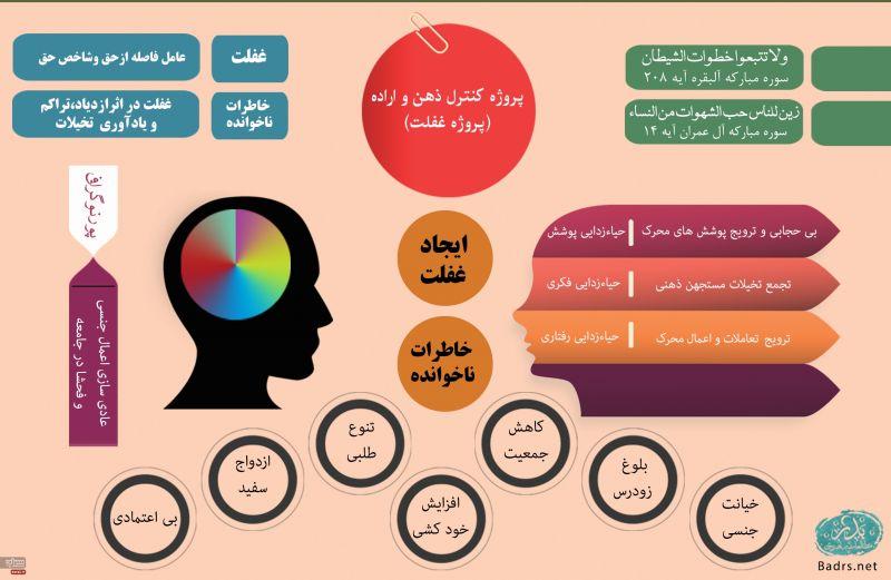 تصویر عکس پروژه کنترل ذهن و اراده (پروژه غفلت)